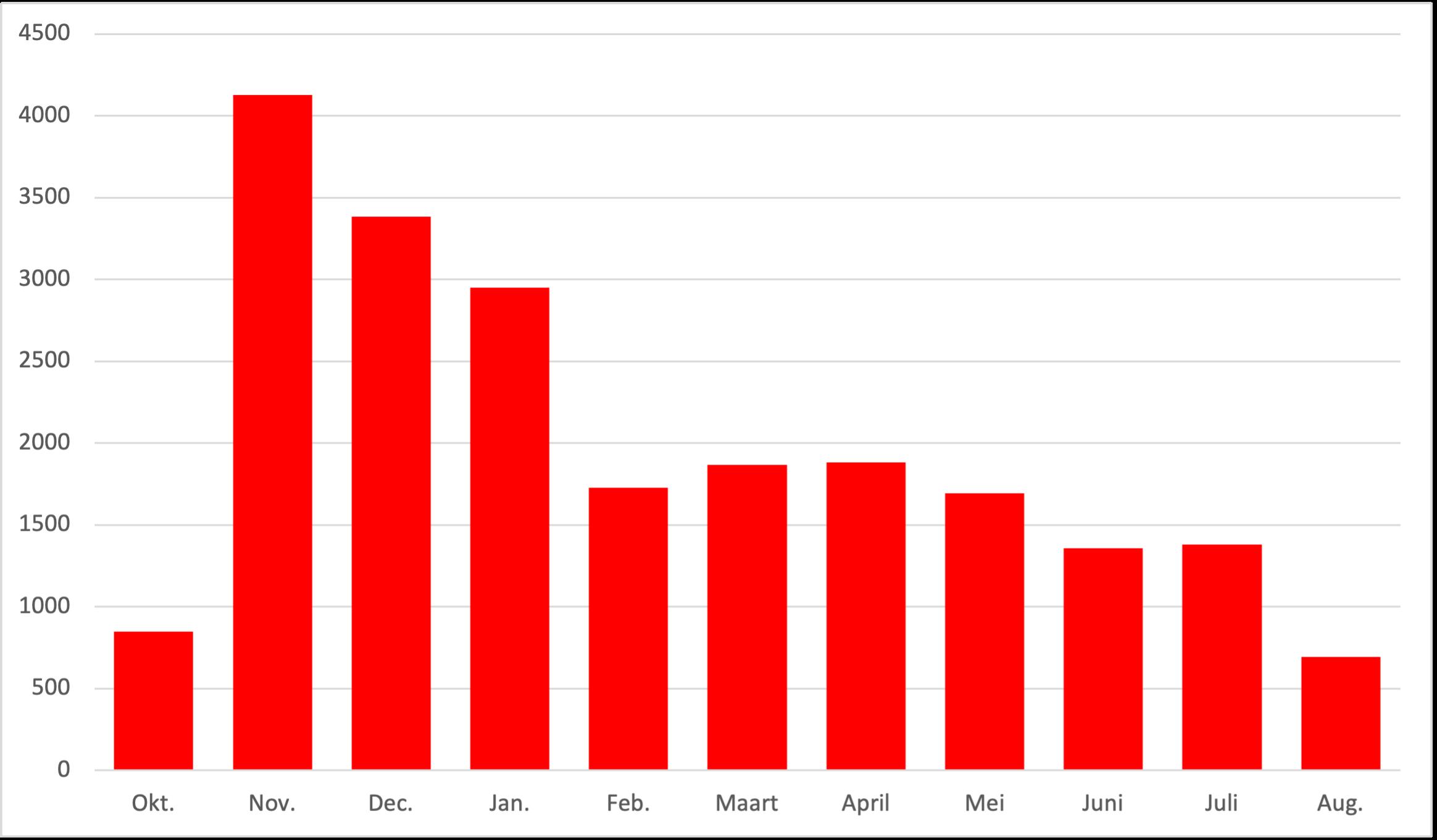 Je bekijkt nu Tien maanden invoer op Vele Handen: een overzicht